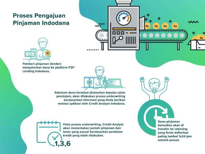 Cara Kerja Pinjaman Online Indodana